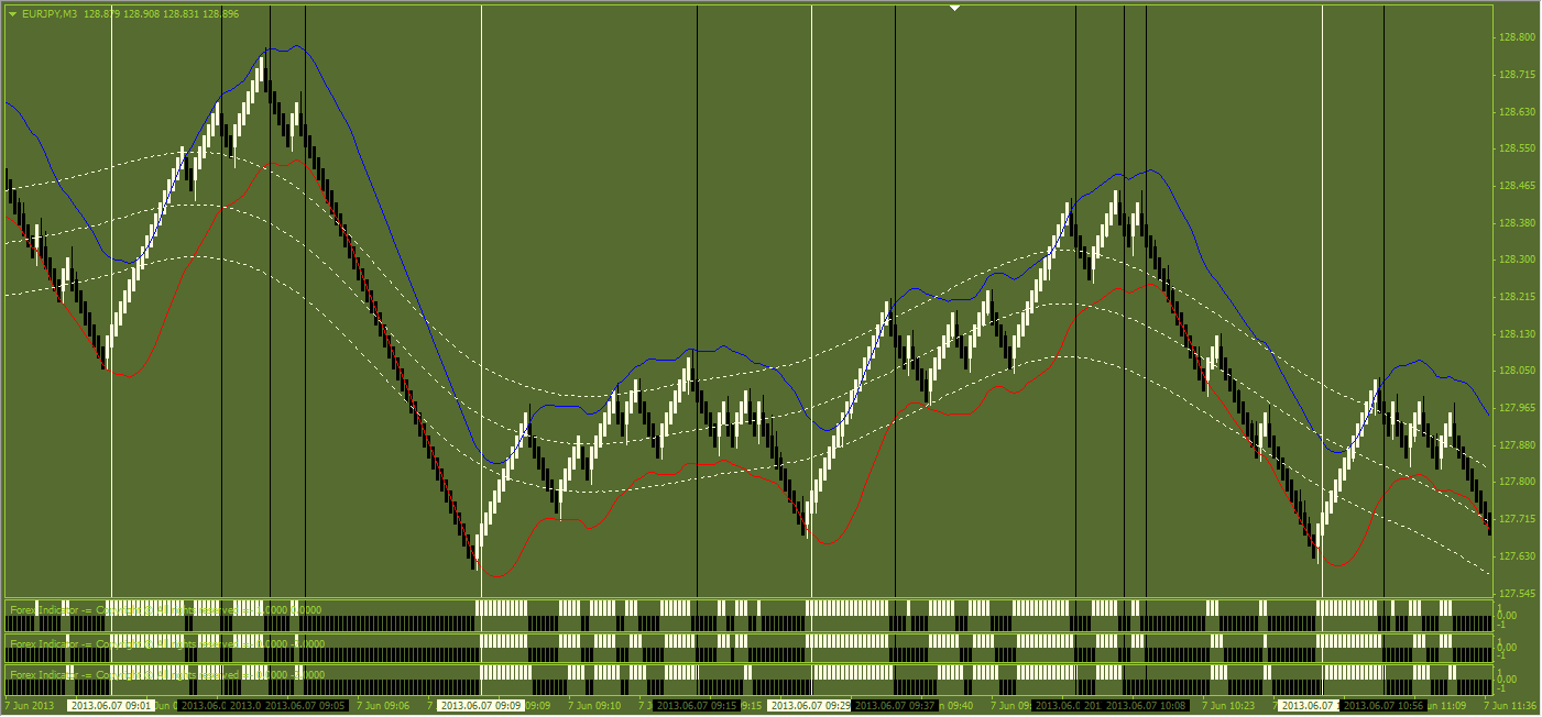 Best forex indicator 1 signals does not repaint xauusd m15
