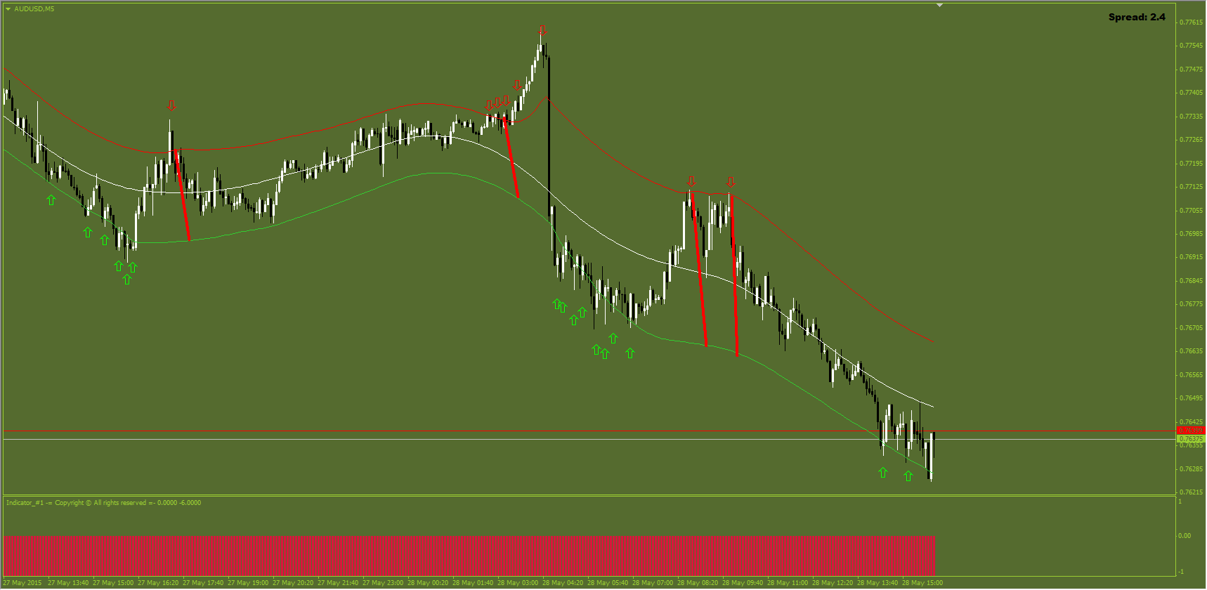 Unique forex indicator #2